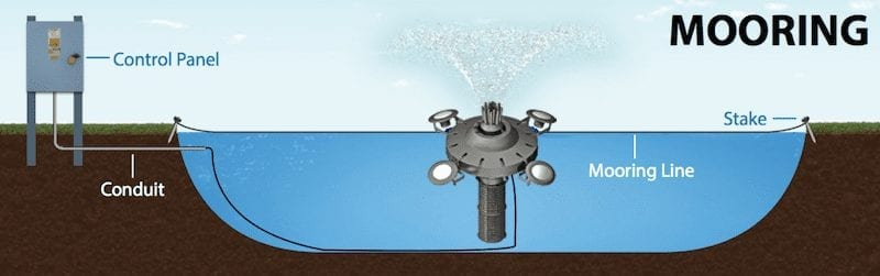 Mooring installation - Torrent Fishery Aeration - aerators for fisheries - Heathland Fountains and Aerators