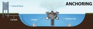 Torrent aerator anchoring system and setup diagram